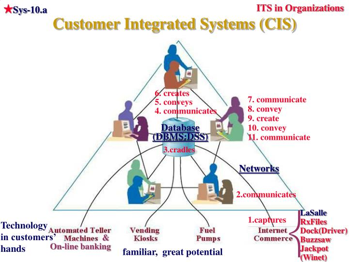 ITS in Organizations