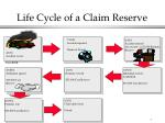life cycle of a claim reserve