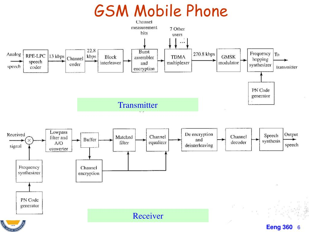 PPT - Chapter4 Transmitter and Receiver Applications AM and