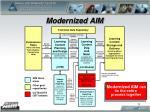 modernized aim