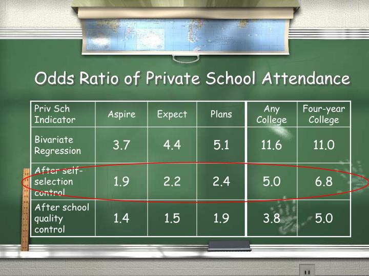 Odds Ratio of Private School Attendance