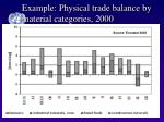 example physical trade balance by material categories 2000