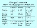 energy comparison http fusedweb pppl gov cpep chart html
