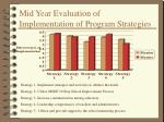 mid year evaluation of implementation of program strategies