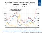 figure 62 new and unfilled vacant jobs and redundancy notices thousands seasonally adjusted data