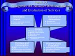 figure 2 3 categories in consumer decision making and evaluation of services