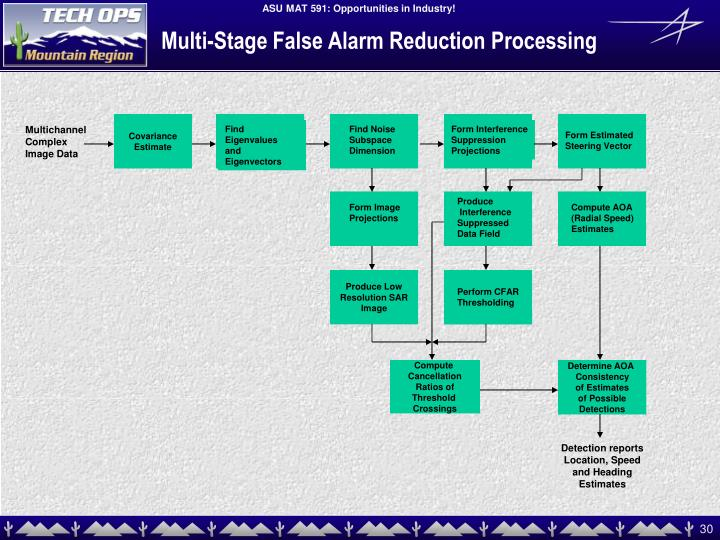 Multi-Stage False Alarm Reduction Processing