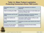 table 2 4 major federal legislation protecting consumers since 1960 cont