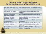 table 2 4 major federal legislation protecting consumers since 1960 cont2