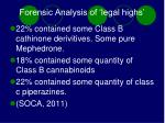 forensic analysis of legal highs