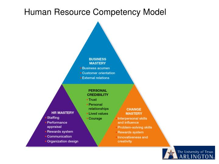 Human Resource Competency Model