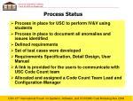 process status