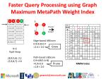 faster query processing using graph maximum metapath weight index1