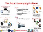 the basic underlying problem