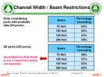 channel width beam restrictions