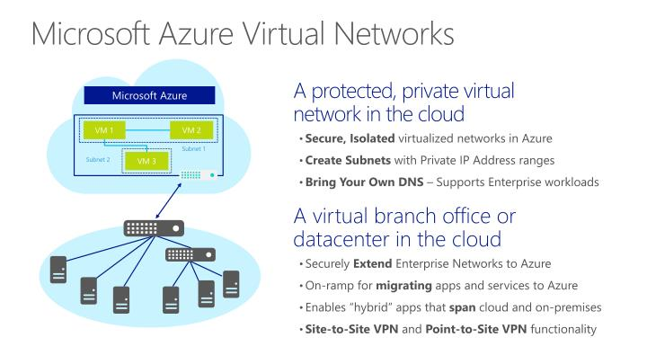 Microsoft azure virtual networks2