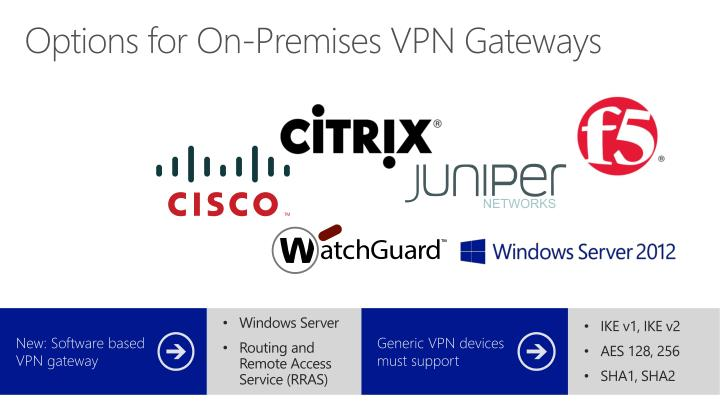 Options for On-Premises VPN Gateways