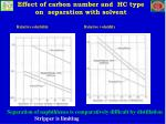 effect of carbon number and hc type on separation with solvent