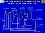 simplified process flow sheet for the production of pure aromatics