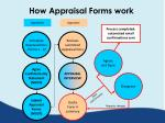 how appraisal forms work