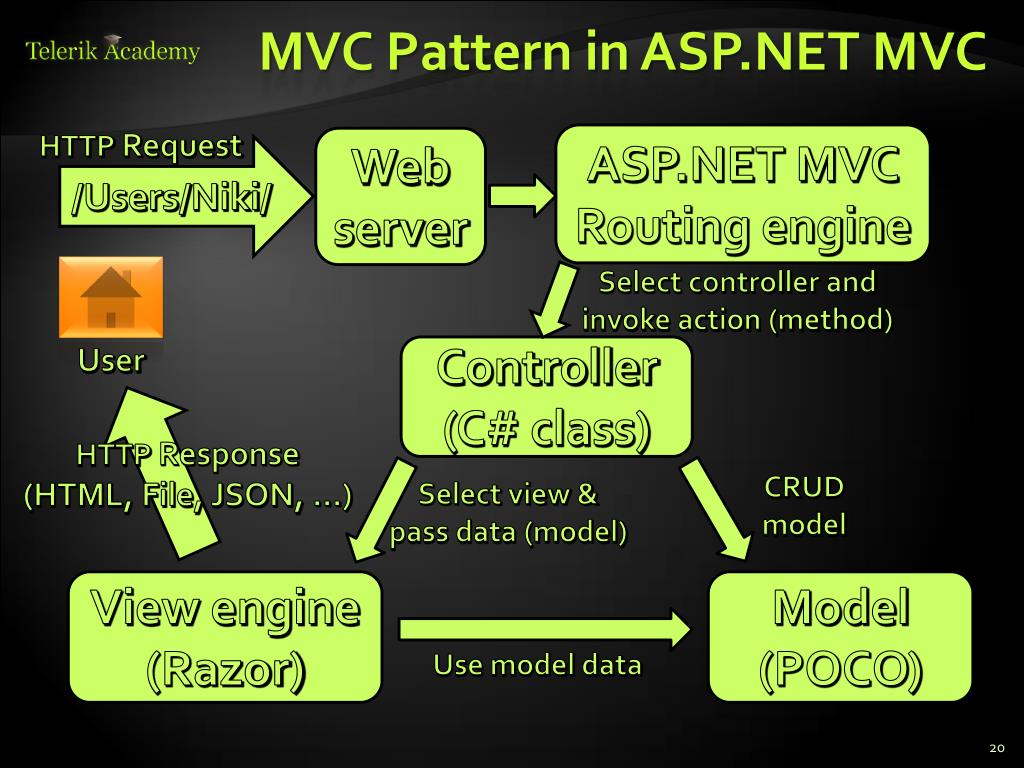 PPT - Introduction to ASP NET MVC 4 PowerPoint Presentation