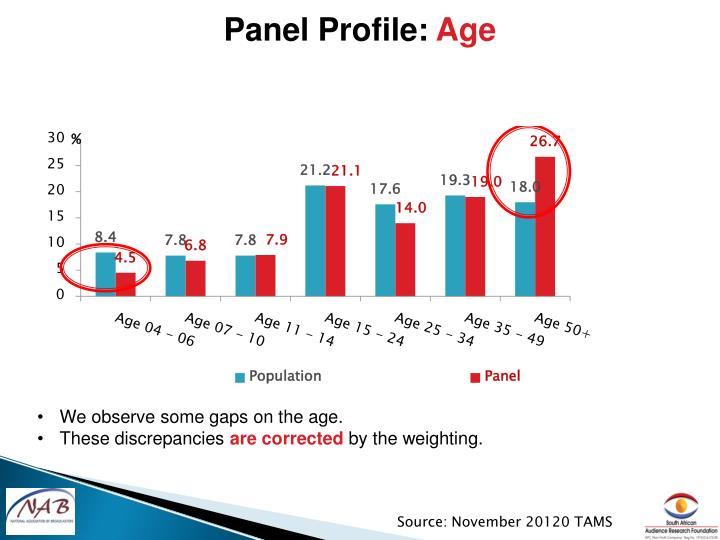 Panel Profile: