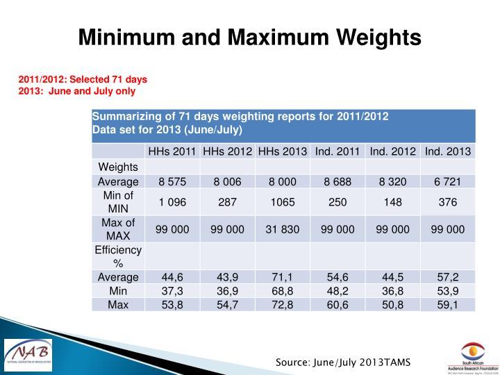 Minimum and Maximum Weights