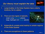 our theory must explain the data