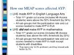 how our meap scores affected ayp