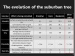 the evolution of the suburban tree