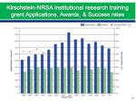 kirschstein nrsa institutional research training grant applications awards success rates