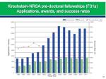 kirschstein nrsa pre doctoral fellowships f31s applications awards and success rates