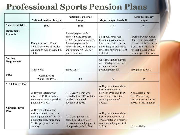 Professional Sports Pension Plans
