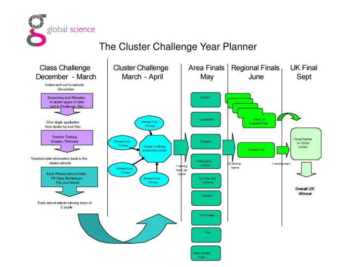 The Cluster Challenge Year Planner