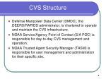 cvs structure