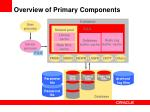 overview of primary components