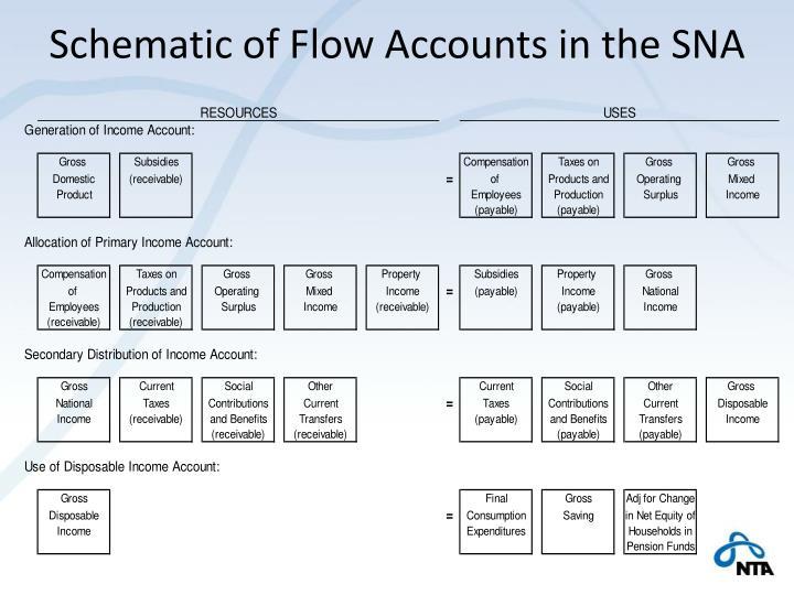 Schematic of Flow Accounts in the SNA