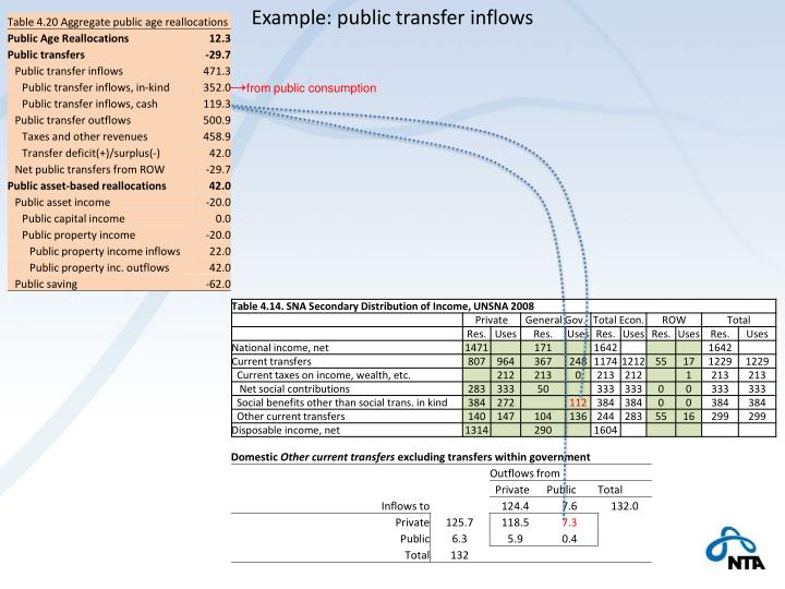 Example: public transfer inflows