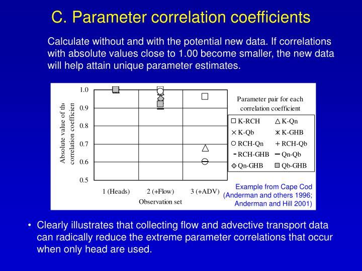 C. Parameter correlation coefficients