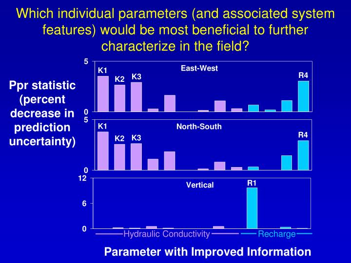Which individual parameters (and associated system features) would be most beneficial to further characterize in the field?