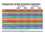 comparison of key economic indicators2