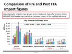 comparison of pre and post fta import figures1