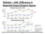 pakistan uae difference in reported import export figures