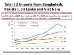 total eu imports from bangladesh pakistan sri lanka and viet nam