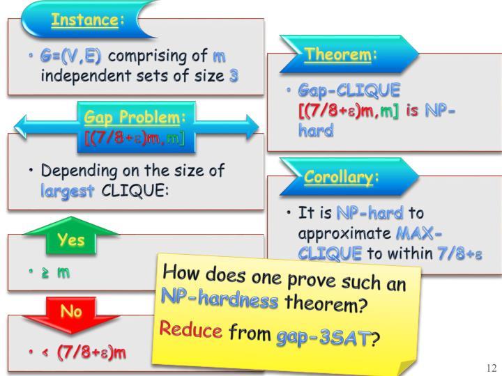 Gap-CLIQUE