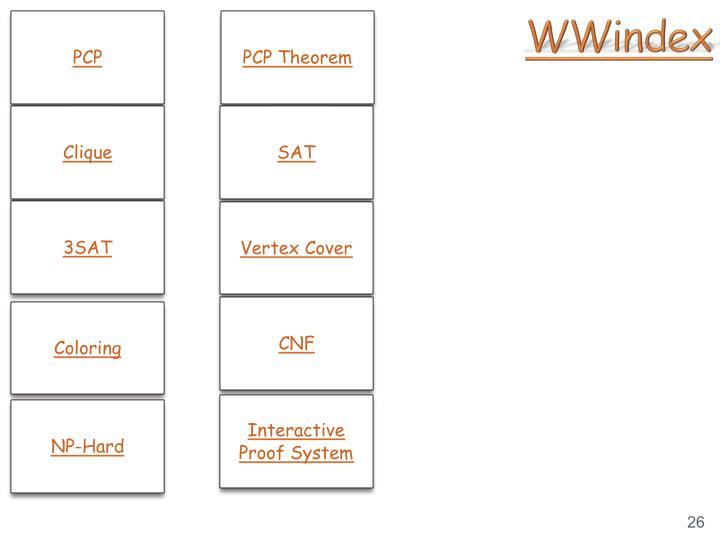 WWindex