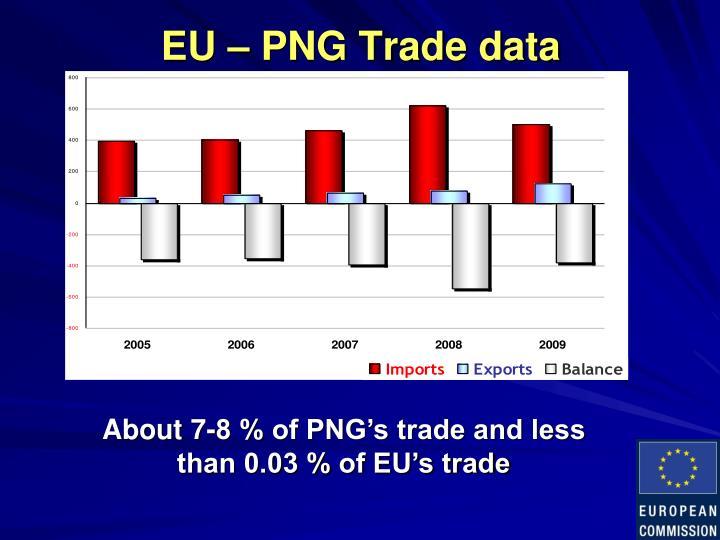 EU – PNG Trade data
