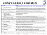 scenario actions descriptions