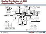detailed architecture of omc openmodelica compiler