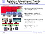 evolution of software support towards write once run anywhere anysize
